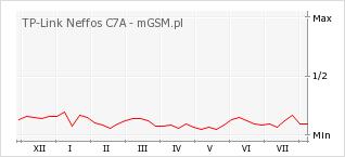 Wykres zmian popularności telefonu TP-Link Neffos C7A
