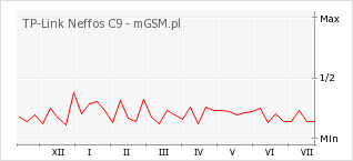 Wykres zmian popularności telefonu TP-Link Neffos C9