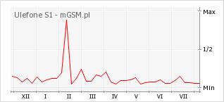 Wykres zmian popularności telefonu Ulefone S1
