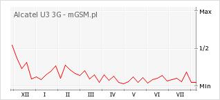 Wykres zmian popularności telefonu Alcatel U3 3G
