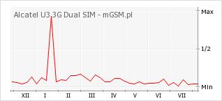 Wykres zmian popularności telefonu Alcatel U3 3G Dual SIM