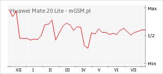 Wykres zmian popularności telefonu Huawei Mate 20 Lite
