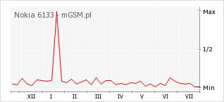 Wykres zmian popularności telefonu Nokia 6133