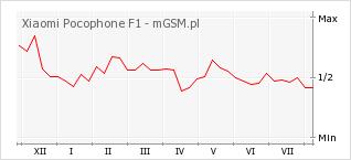Wykres zmian popularności telefonu Xiaomi Pocophone F1