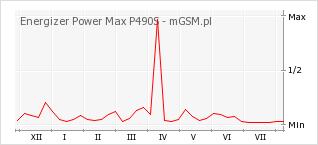 Wykres zmian popularności telefonu Energizer Power Max P490S