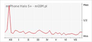Wykres zmian popularności telefonu myPhone Halo S+