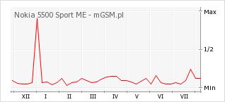 Wykres zmian popularności telefonu Nokia 5500 Sport ME