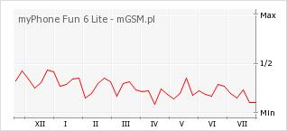 Wykres zmian popularności telefonu myPhone Fun 6 Lite