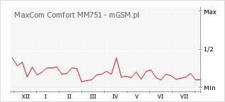 Wykres zmian popularności telefonu MaxCom Comfort MM751