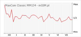 Wykres zmian popularności telefonu MaxCom Classic MM134