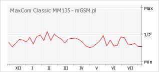Wykres zmian popularności telefonu MaxCom Classic MM135