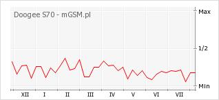 Wykres zmian popularności telefonu Doogee S70