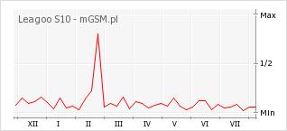 Wykres zmian popularności telefonu Leagoo S10