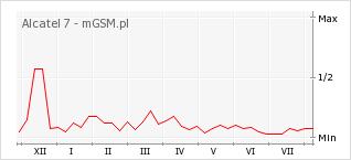 Wykres zmian popularności telefonu Alcatel 7