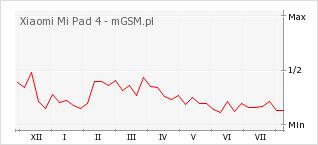 Wykres zmian popularności telefonu Xiaomi Mi Pad 4