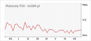 Wykres zmian popularności telefonu Motorola P30
