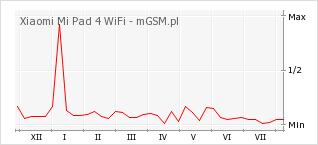 Wykres zmian popularności telefonu Xiaomi Mi Pad 4 WiFi