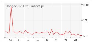 Wykres zmian popularności telefonu Doogee S55 Lite