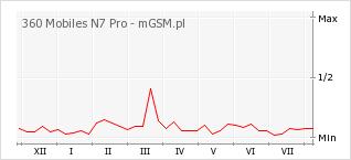 Wykres zmian popularności telefonu 360 Mobiles N7 Pro