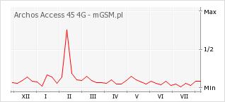 Wykres zmian popularności telefonu Archos Access 45 4G