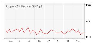 Wykres zmian popularności telefonu Oppo R17 Pro
