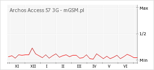 Wykres zmian popularności telefonu Archos Access 57 3G
