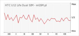 Wykres zmian popularności telefonu HTC U12 Life Dual SIM
