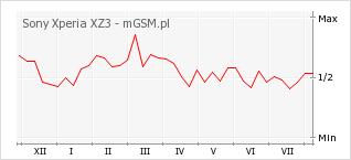 Wykres zmian popularności telefonu Sony Xperia XZ3