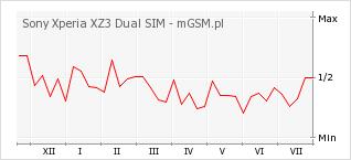 Wykres zmian popularności telefonu Sony Xperia XZ3 Dual SIM