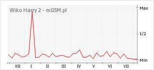 Wykres zmian popularności telefonu Wiko Harry 2