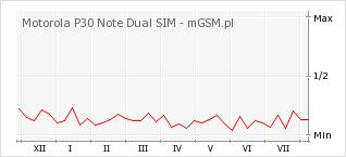 Wykres zmian popularności telefonu Motorola P30 Note Dual SIM