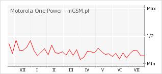 Wykres zmian popularności telefonu Motorola One Power