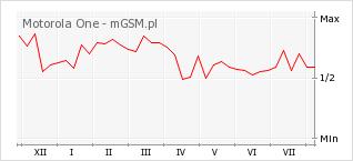 Wykres zmian popularności telefonu Motorola One