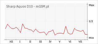 Wykres zmian popularności telefonu Sharp Aquos D10