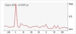 Wykres zmian popularności telefonu Oppo AX5