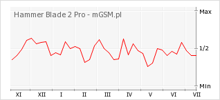Wykres zmian popularności telefonu Hammer Blade 2 Pro