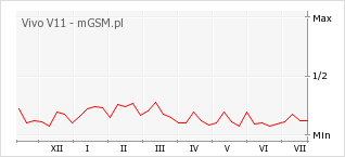 Wykres zmian popularności telefonu Vivo V11
