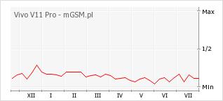 Wykres zmian popularności telefonu Vivo V11 Pro