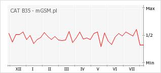 Wykres zmian popularności telefonu CAT B35