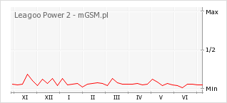 Wykres zmian popularności telefonu Leagoo Power 2