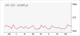 Wykres zmian popularności telefonu JVC J20