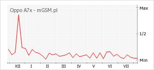 Wykres zmian popularności telefonu Oppo A7x