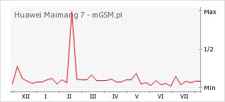 Wykres zmian popularności telefonu Huawei Maimang 7