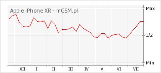 Wykres zmian popularności telefonu Apple iPhone XR