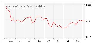 Wykres zmian popularności telefonu Apple iPhone Xs