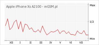 Wykres zmian popularności telefonu Apple iPhone Xs A2100