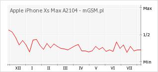 Wykres zmian popularności telefonu Apple iPhone Xs Max A2104