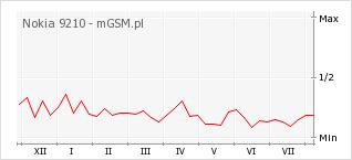 Wykres zmian popularności telefonu Nokia 9210