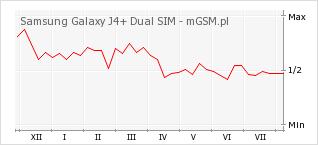 Wykres zmian popularności telefonu Samsung Galaxy J4+ Dual SIM