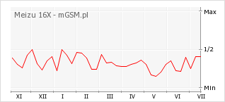 Wykres zmian popularności telefonu Meizu 16X